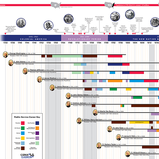 American Presidents Timeline Zoomed